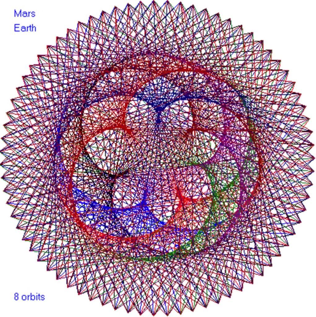 Mars-Zemlja, 8 orbita