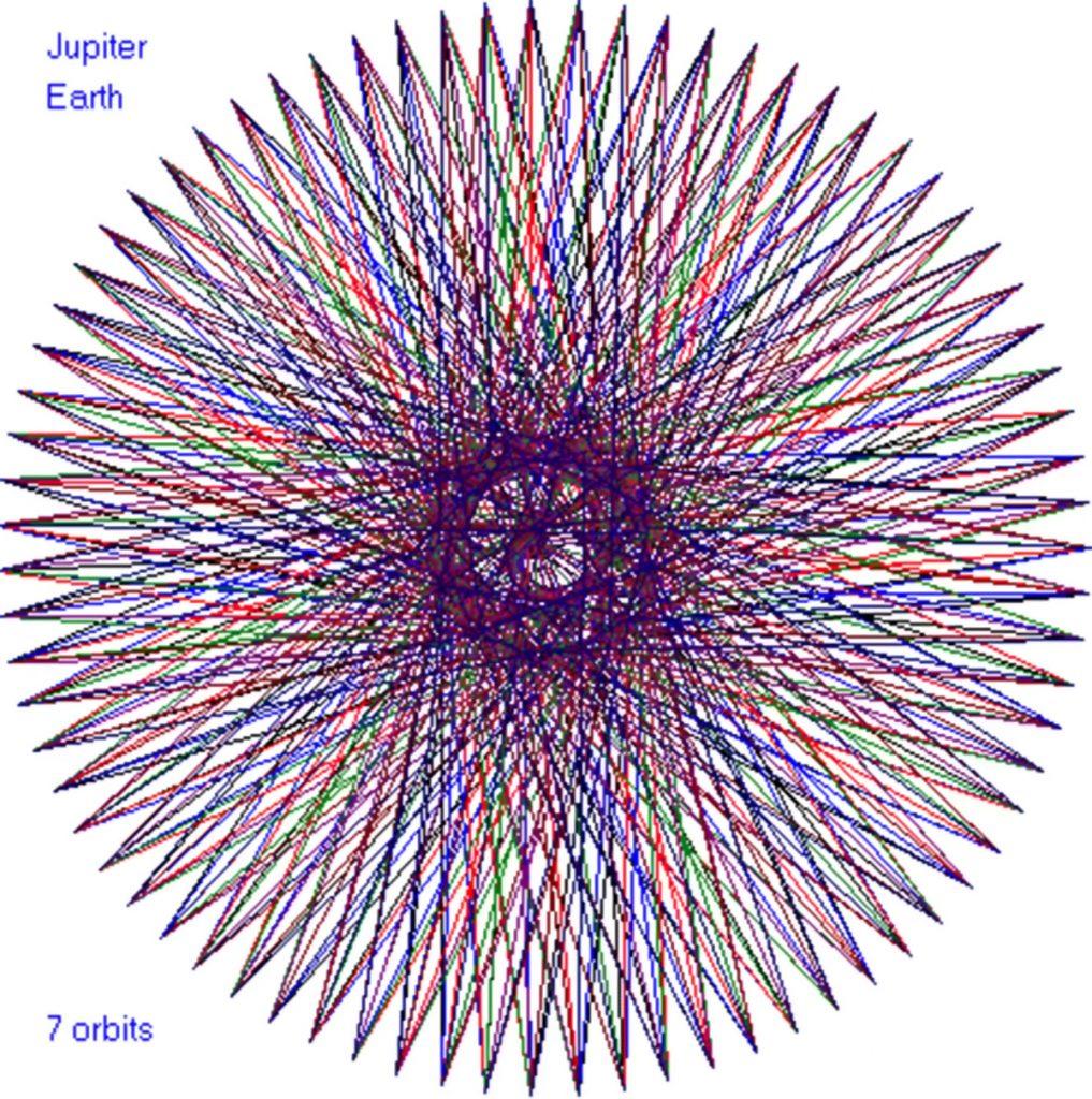 Jupiter-Zemlja, 7 orbita