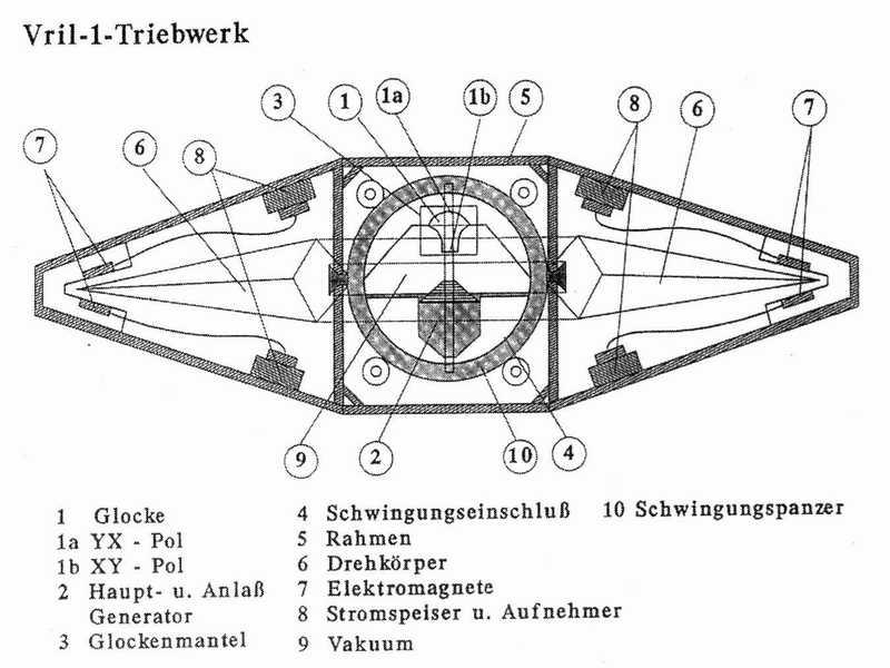 Nepoznati Leteći Objekti nacističke Njemačke